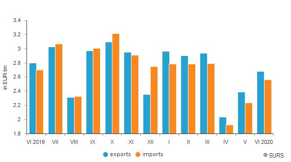 Slovenija: Izvoz i uvoz u prvoj polovini 2020. godine smanjeni u odnosu na isti period 2019. godine