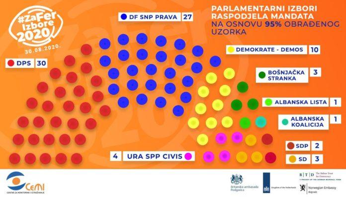 Crna Gora: Opozicija proglasila izbornu pobedu