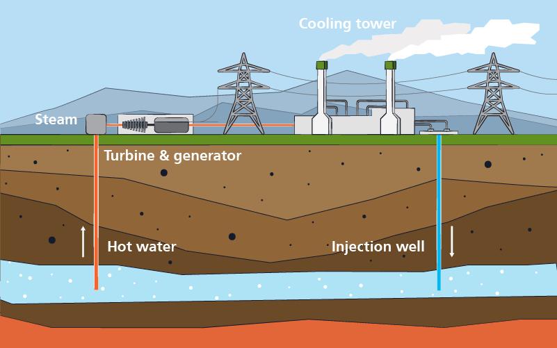 Hrvatska planira nove geotermalne projekte