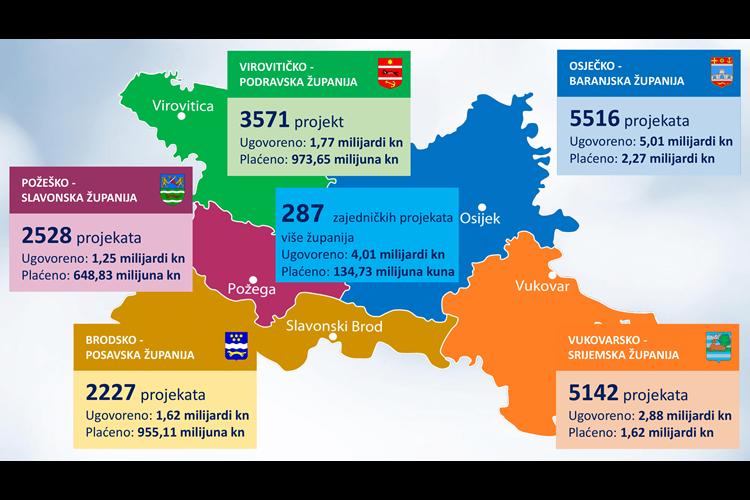 Hrvatska: Vlada ulaže u projekte u Slavoniji, Baranji i Srijemu