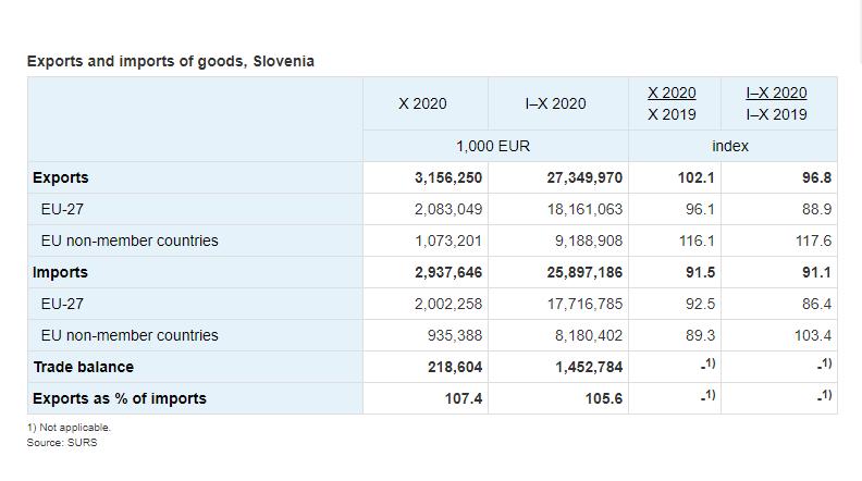 Slovenija: Izvoz u oktobru 2020. bio je veći, dok je uvoz bio manji nego u oktobru 2019. godine