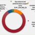 BiH: IOM objavio finansijski izveštaj