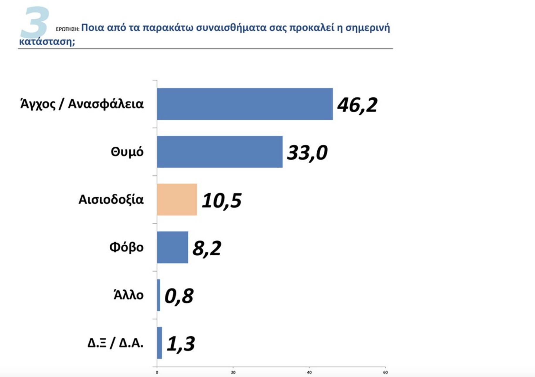 Grci pesimistični u prognozama za 2021. godinu, kažu ankete