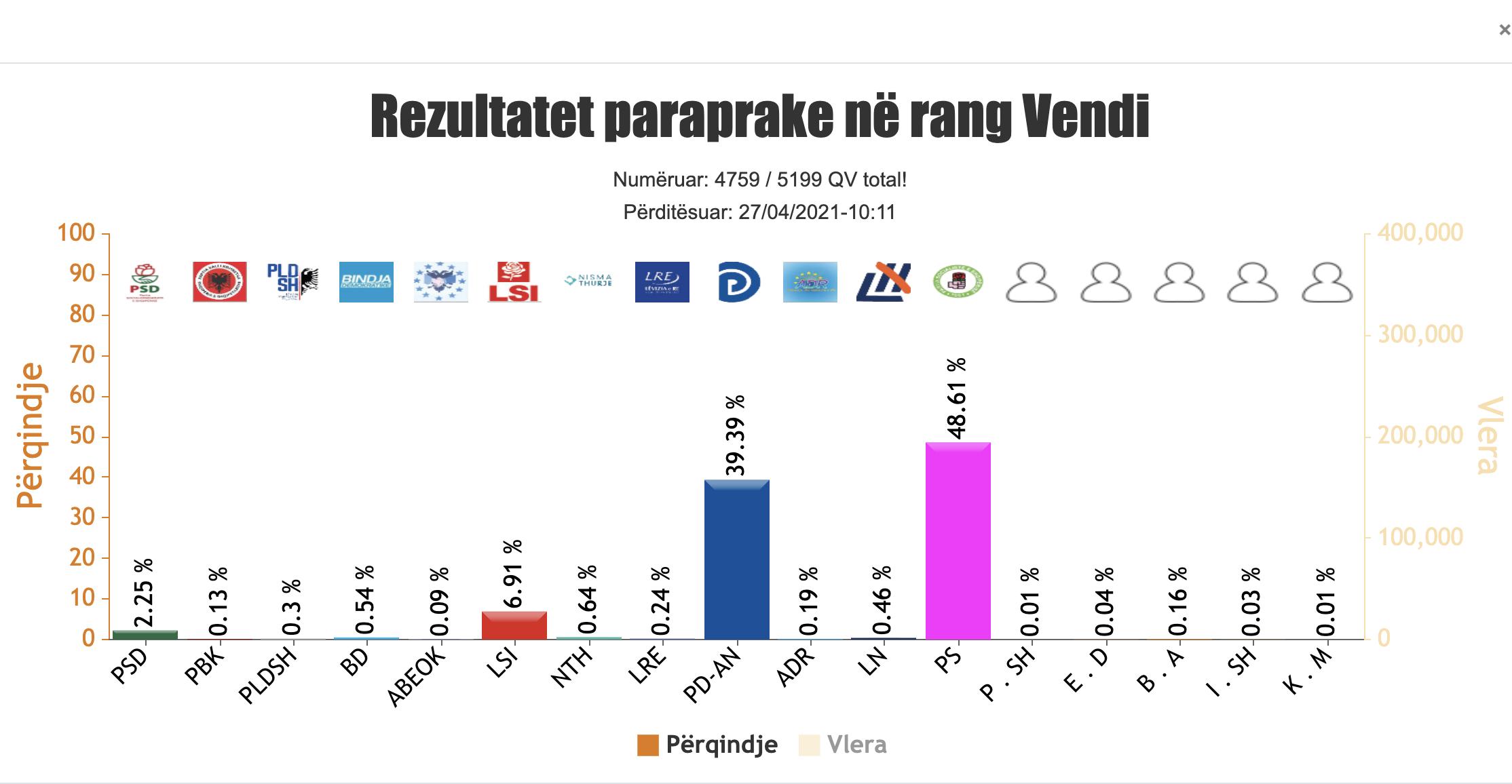 Albanija: PS 48,61%, PD 39,39%, LSI 6,91% and PSD 2,25%