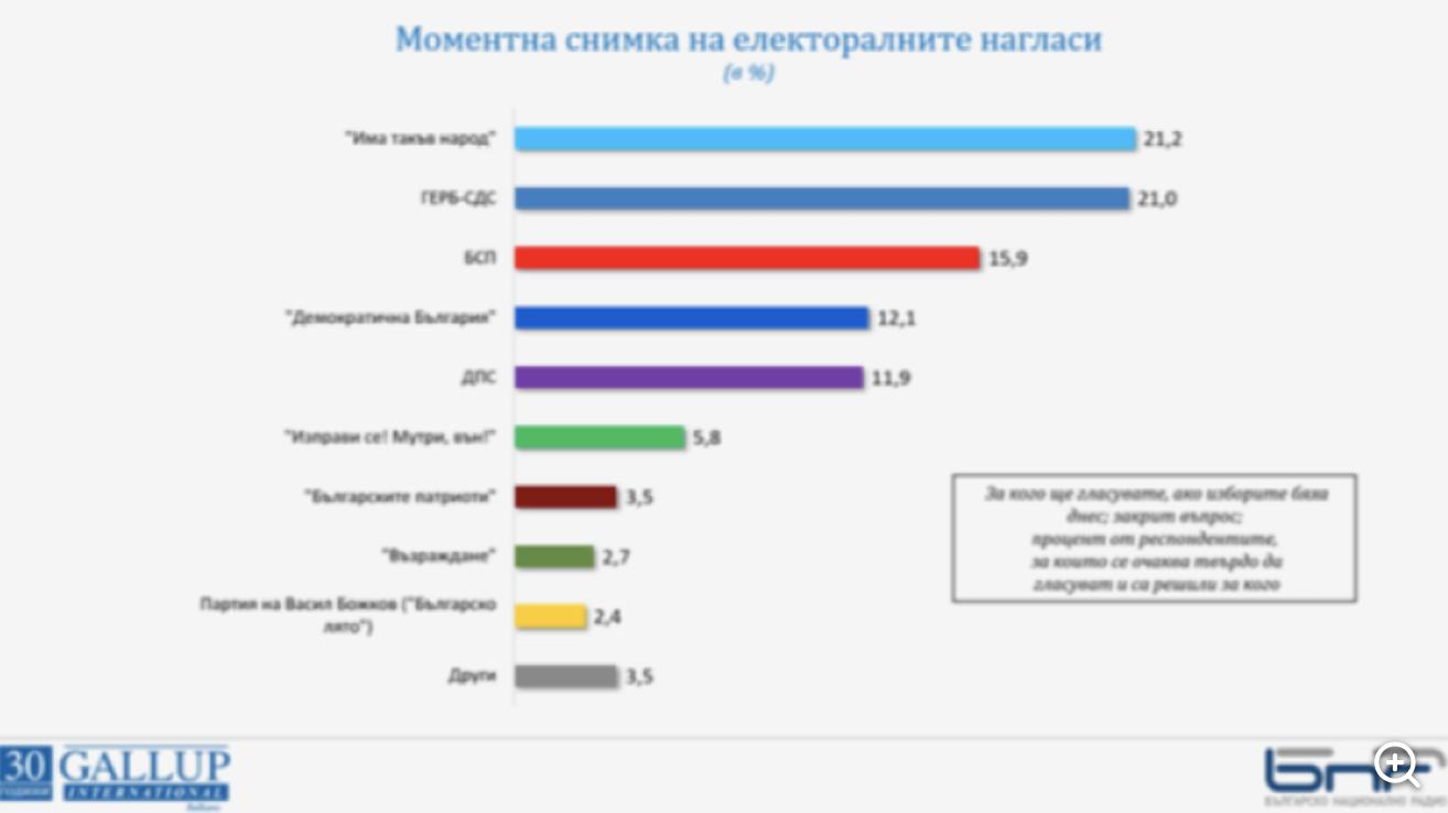 Prve dve stranke na poslednjim izborima u Bugarskoj ponovo imaju šansu za pobedu