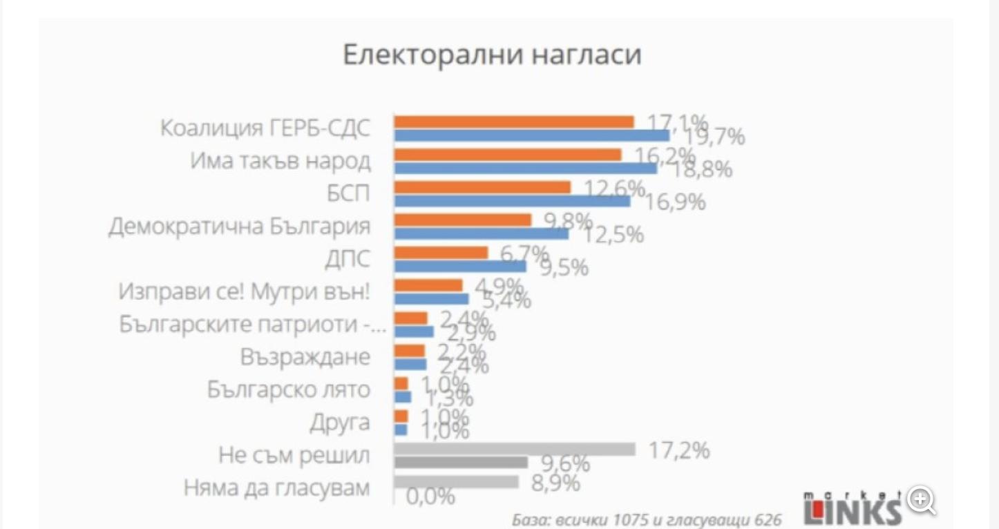 Bugarska: GERB-SDS vodi sa manje od 1% u novoj anketi